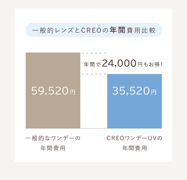 一般的レンズとCREOの年間費用比較