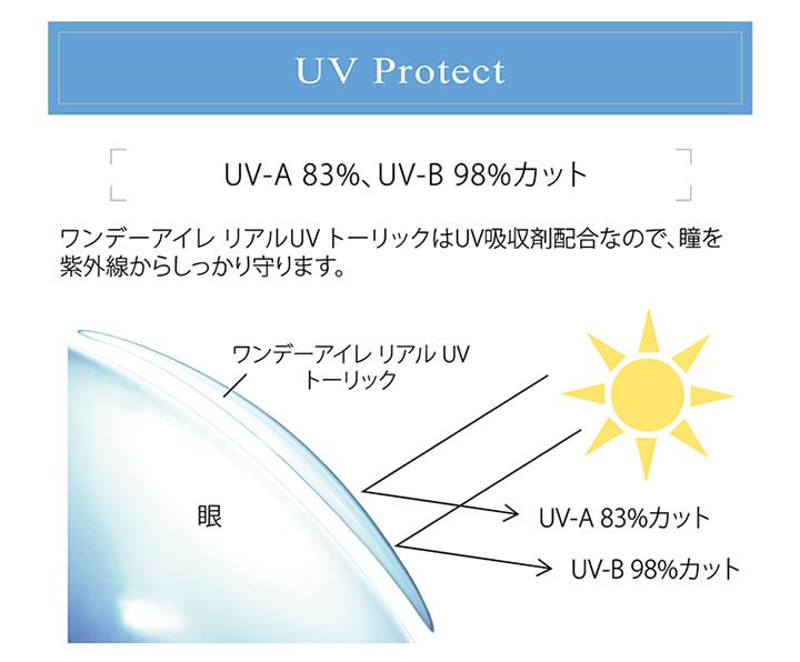 UV-A 83%、UV-B 98%カット